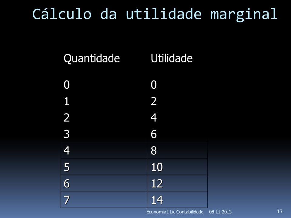 Cálculo da utilidade marginal
