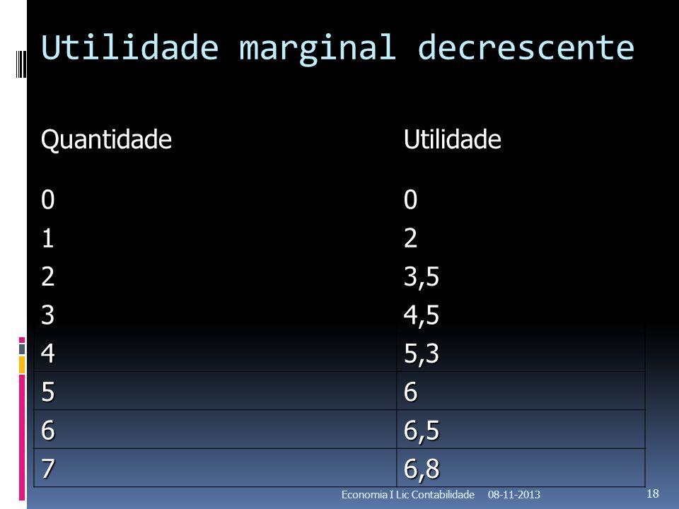 Utilidade marginal decrescente