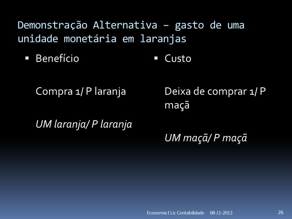 Demonstração Alternativa – gasto de uma unidade monetária em laranjas