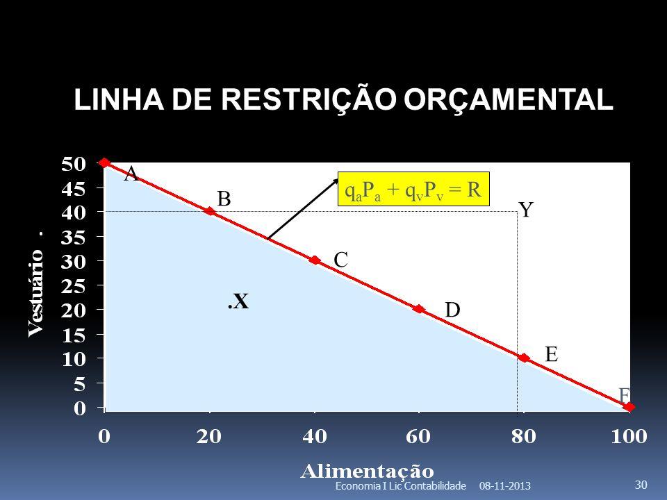 LINHA DE RESTRIÇÃO ORÇAMENTAL