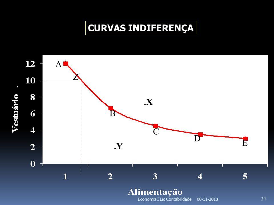 CURVAS INDIFERENÇA A Z .X B C D E .Y Economia I Lic Contabilidade