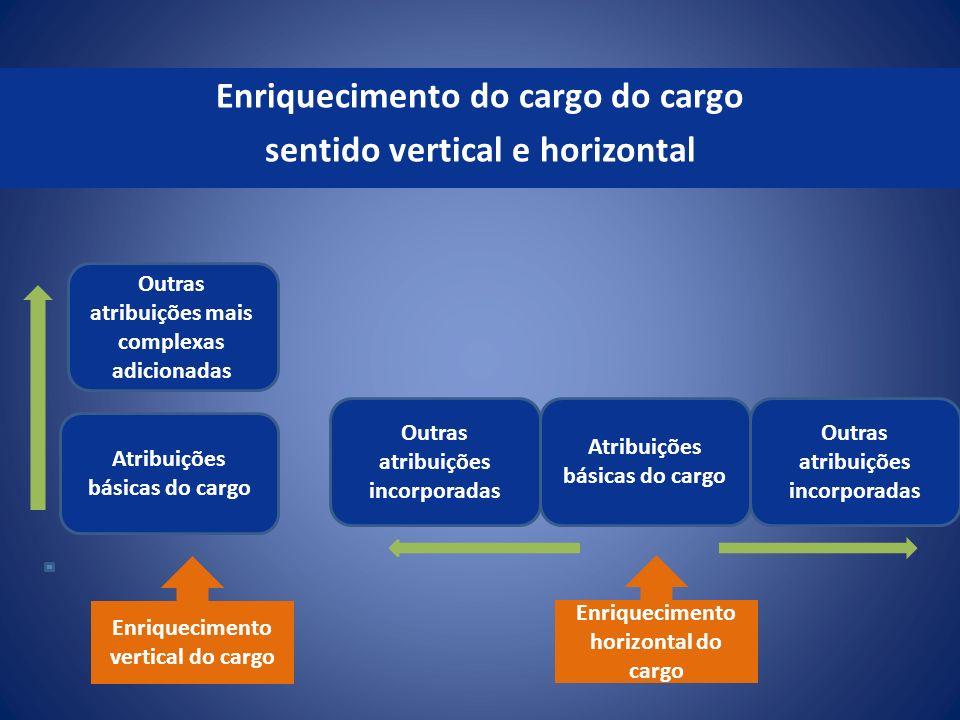 Enriquecimento do cargo do cargo sentido vertical e horizontal