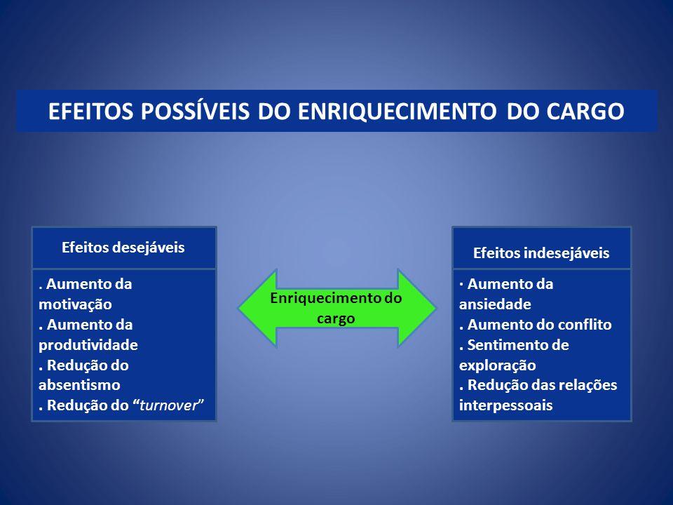 EFEITOS POSSÍVEIS DO ENRIQUECIMENTO DO CARGO Enriquecimento do cargo