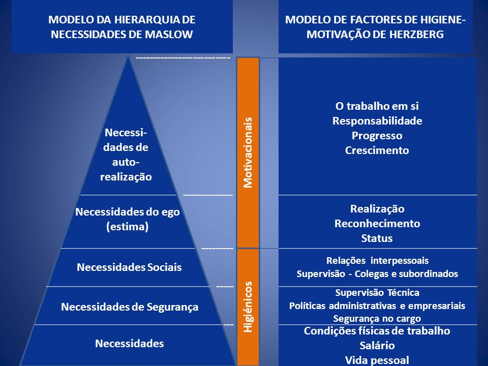 MODELO DA HIERARQUIA DE NECESSIDADES DE MASLOW