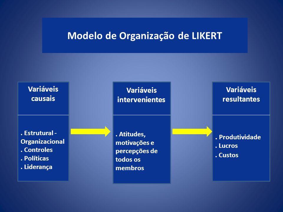 Modelo de Organização de LIKERT