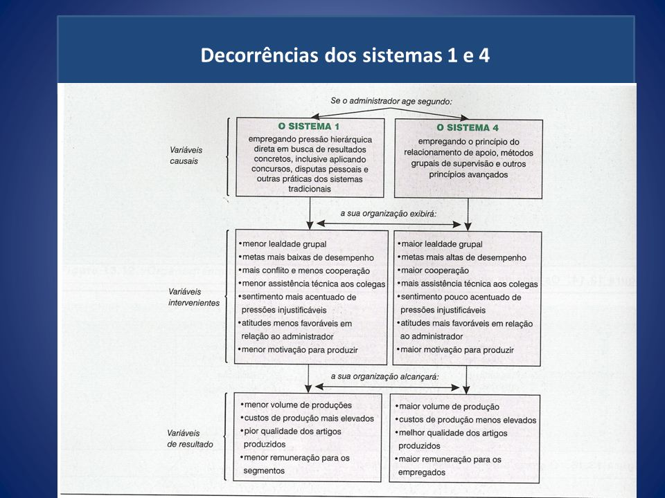 Decorrências dos sistemas 1 e 4