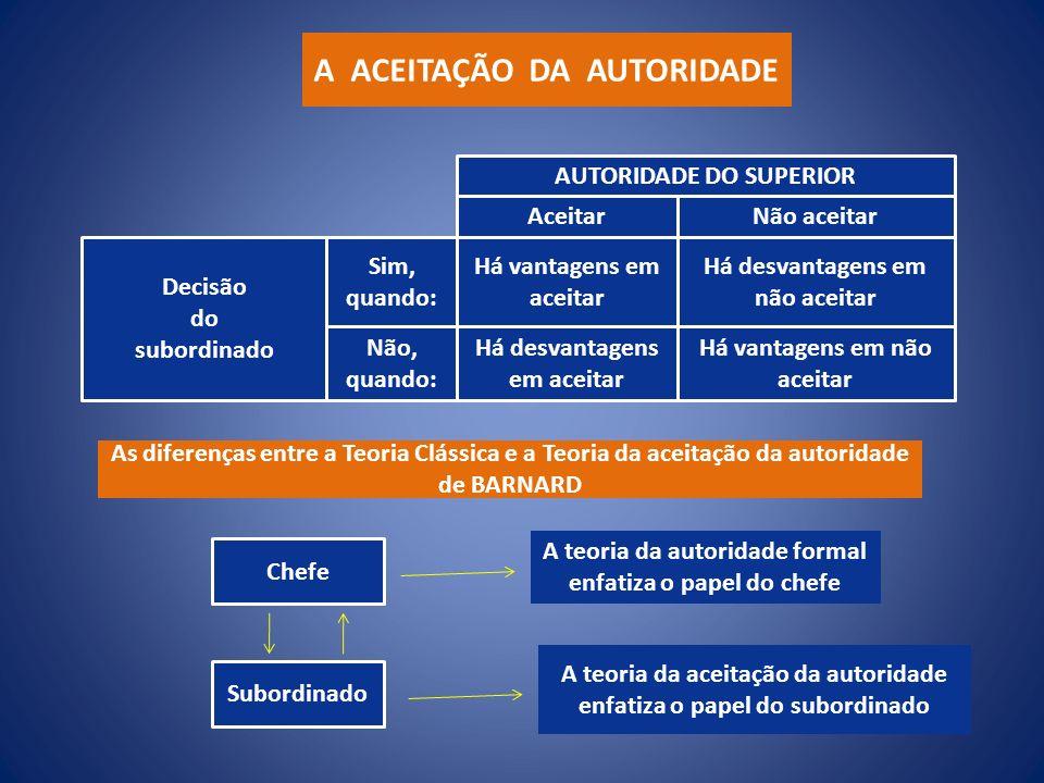 A ACEITAÇÃO DA AUTORIDADE