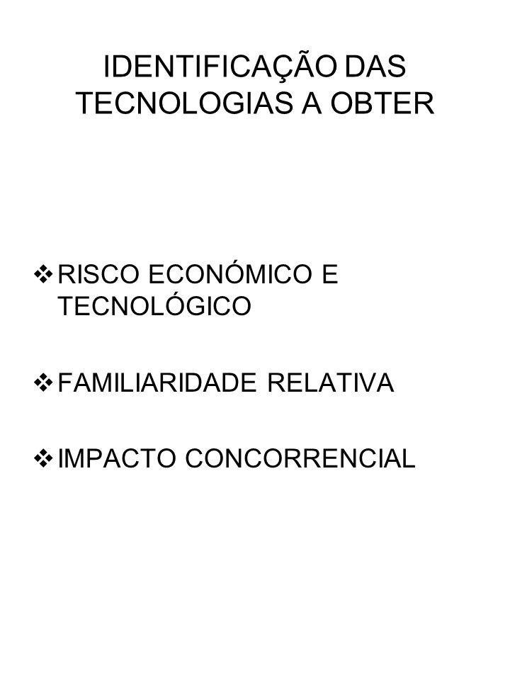 IDENTIFICAÇÃO DAS TECNOLOGIAS A OBTER