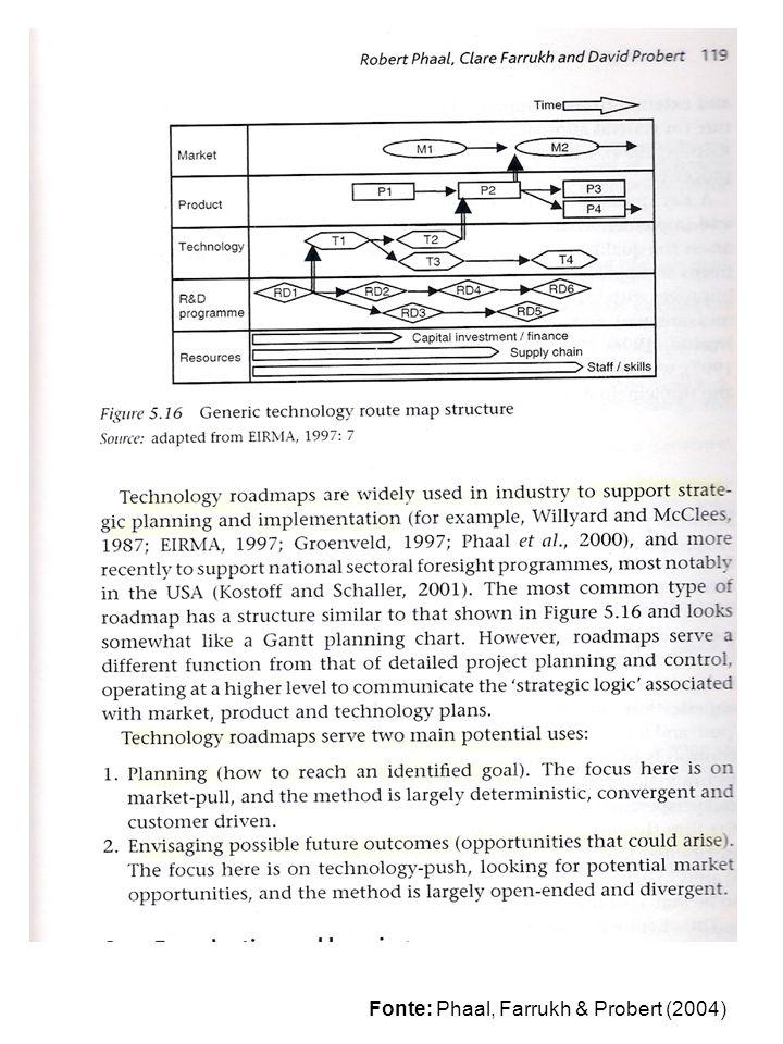 Fonte: Phaal, Farrukh & Probert (2004)