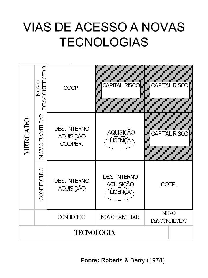VIAS DE ACESSO A NOVAS TECNOLOGIAS