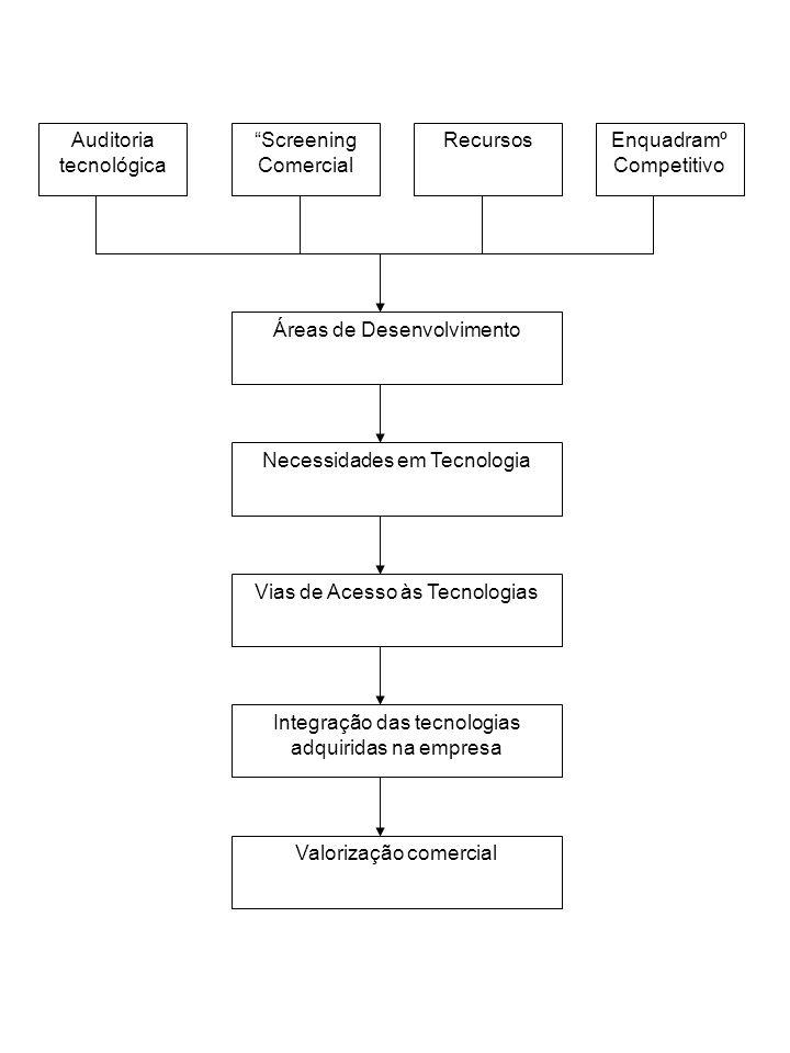Auditoria tecnológica Screening Comercial Recursos