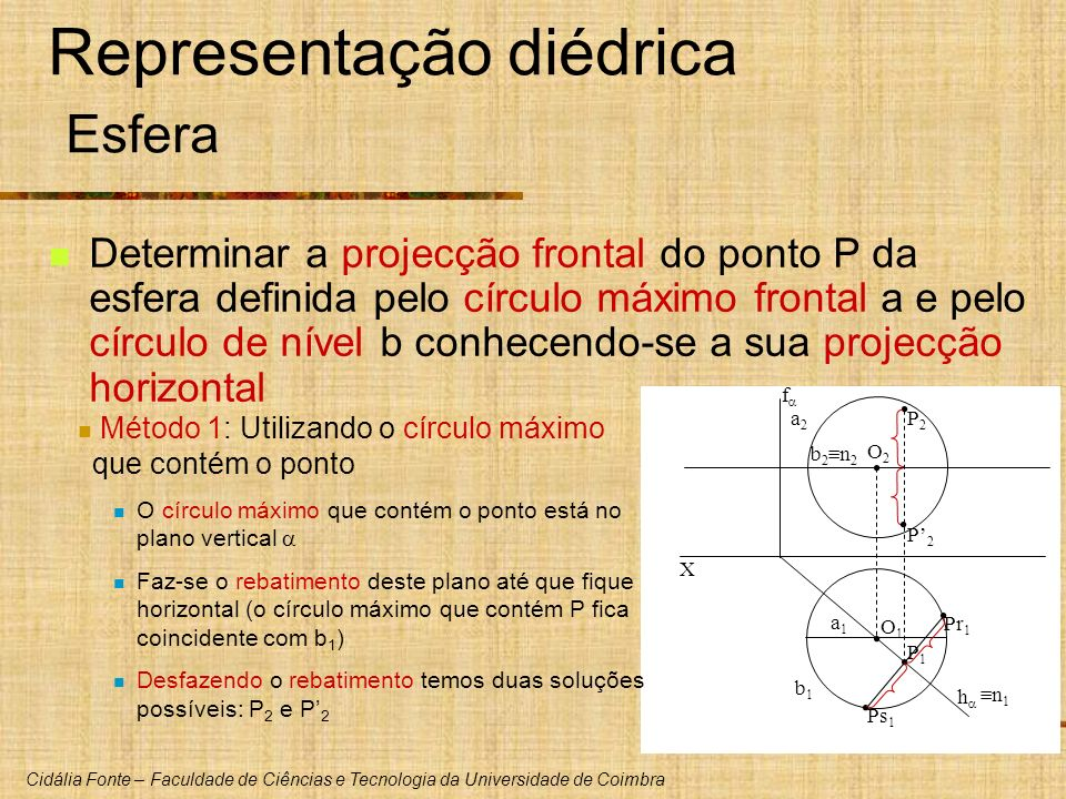 Representação diédrica Esfera