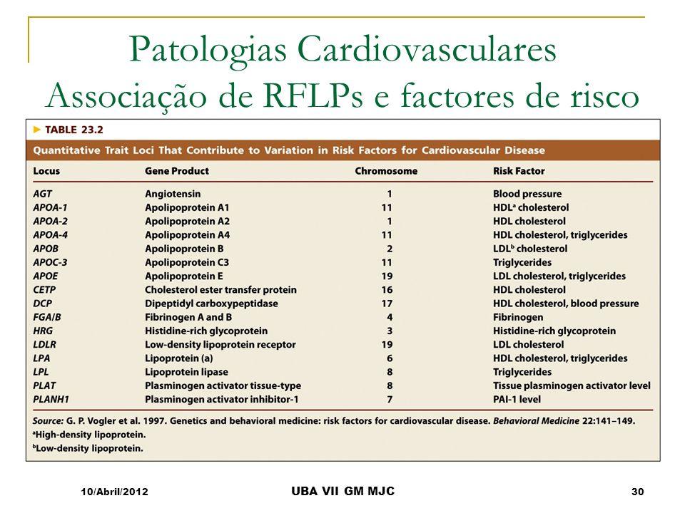 Patologias Cardiovasculares Associação de RFLPs e factores de risco