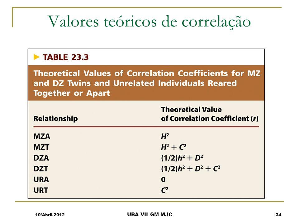 Valores teóricos de correlação