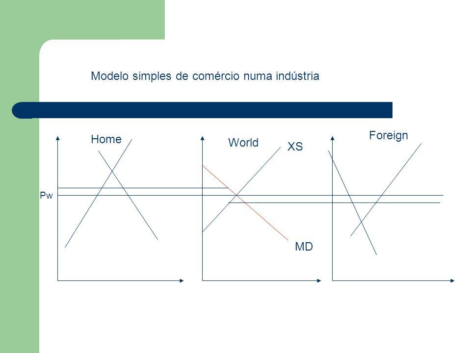 Modelo simples de comércio numa indústria