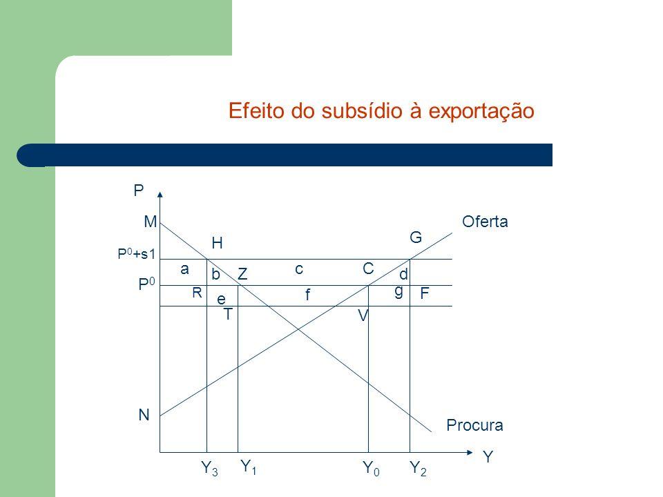 Efeito do subsídio à exportação
