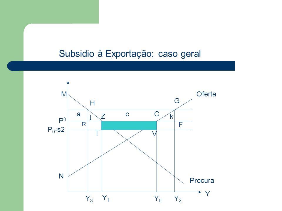 Subsidio à Exportação: caso geral