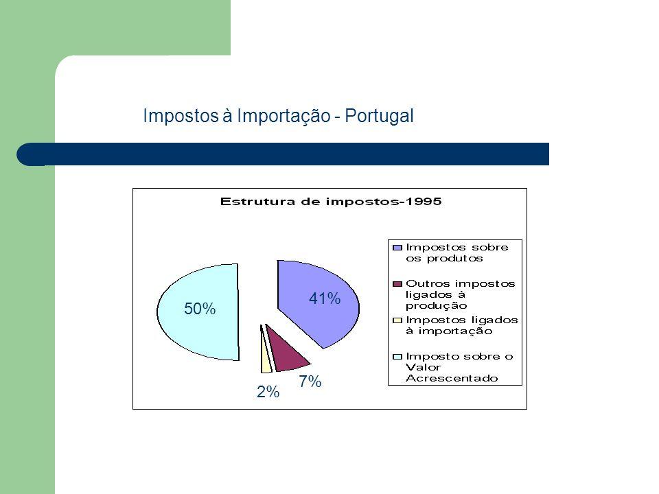 Impostos à Importação - Portugal