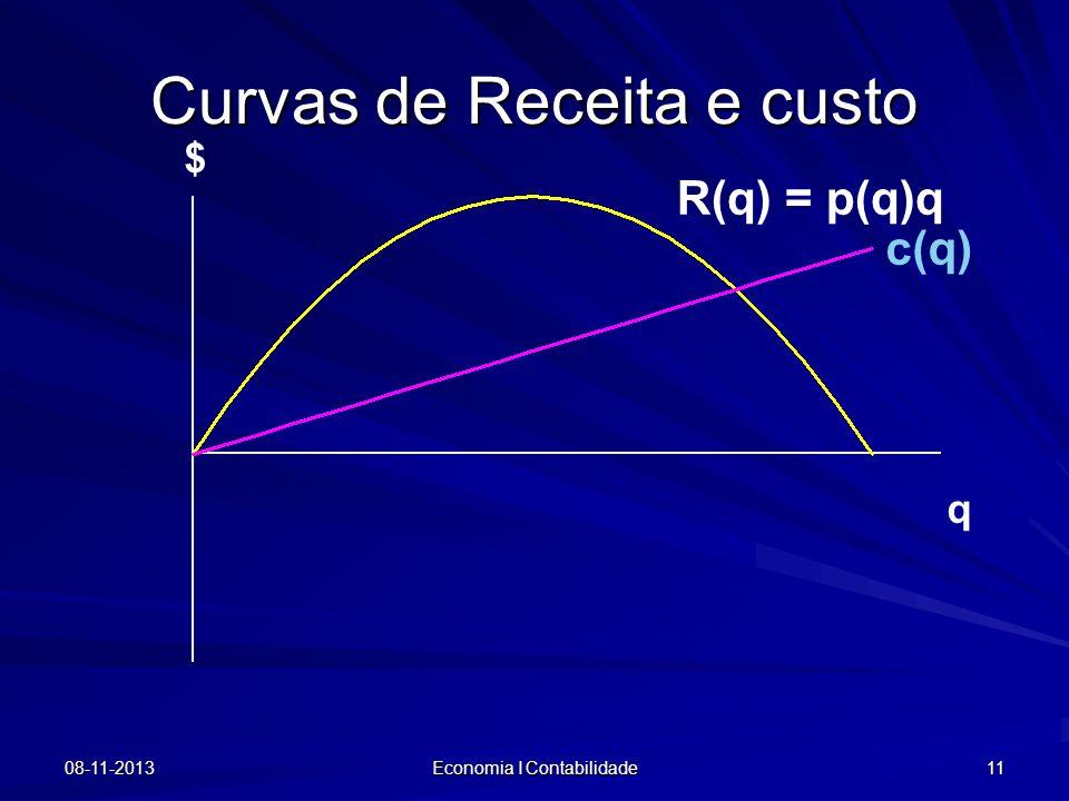 Curvas de Receita e custo