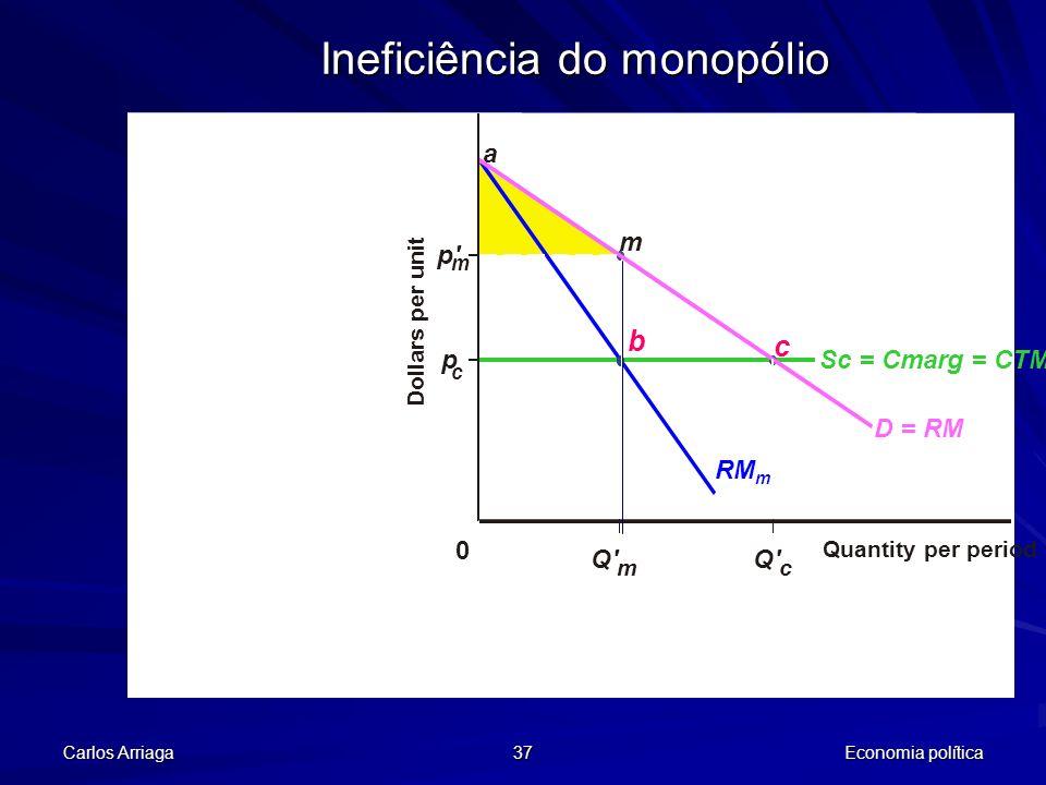 Ineficiência do monopólio