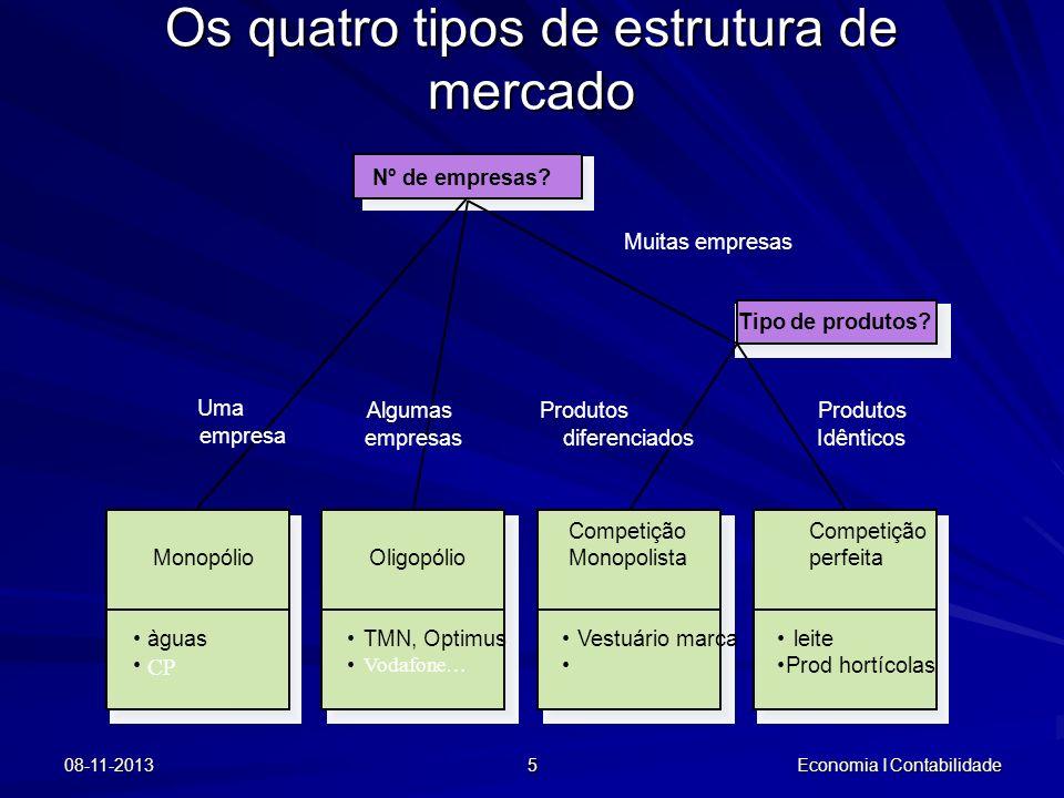 Os quatro tipos de estrutura de mercado
