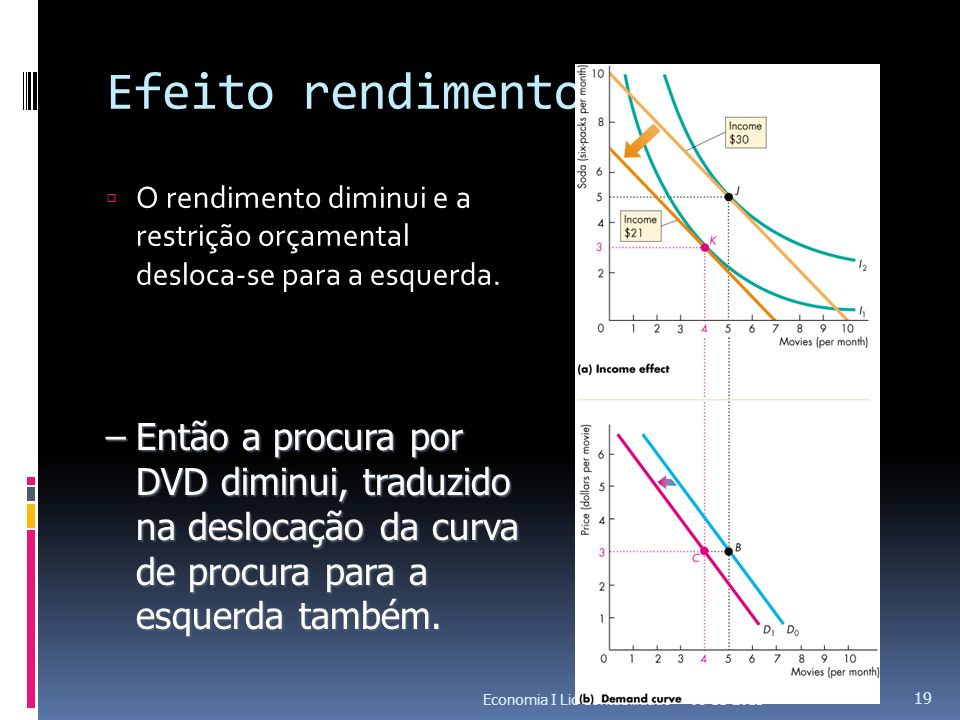 Efeito rendimento O rendimento diminui e a restrição orçamental desloca-se para a esquerda.