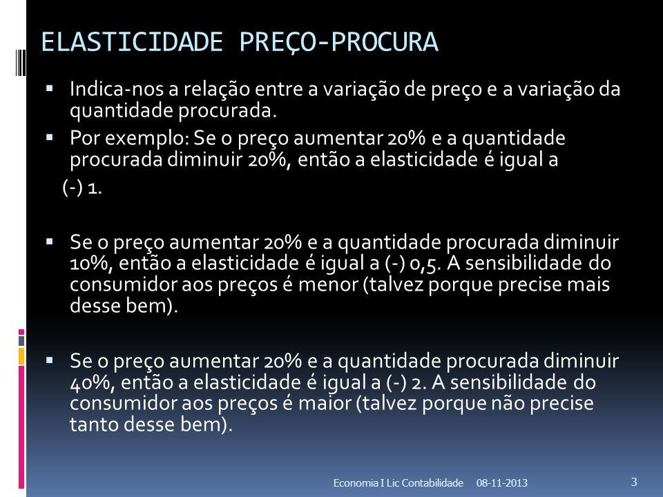 ELASTICIDADE PREÇO-PROCURA