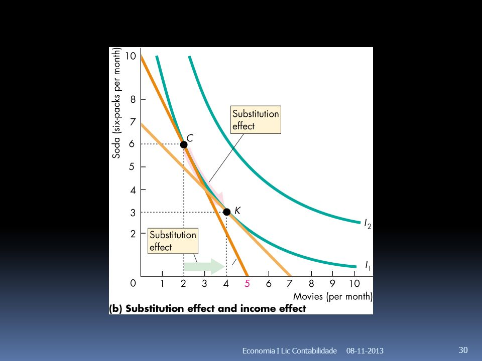 Economia I Lic Contabilidade