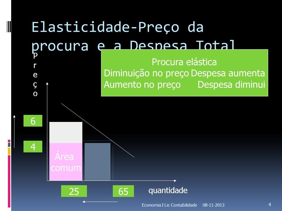 Elasticidade-Preço da procura e a Despesa Total