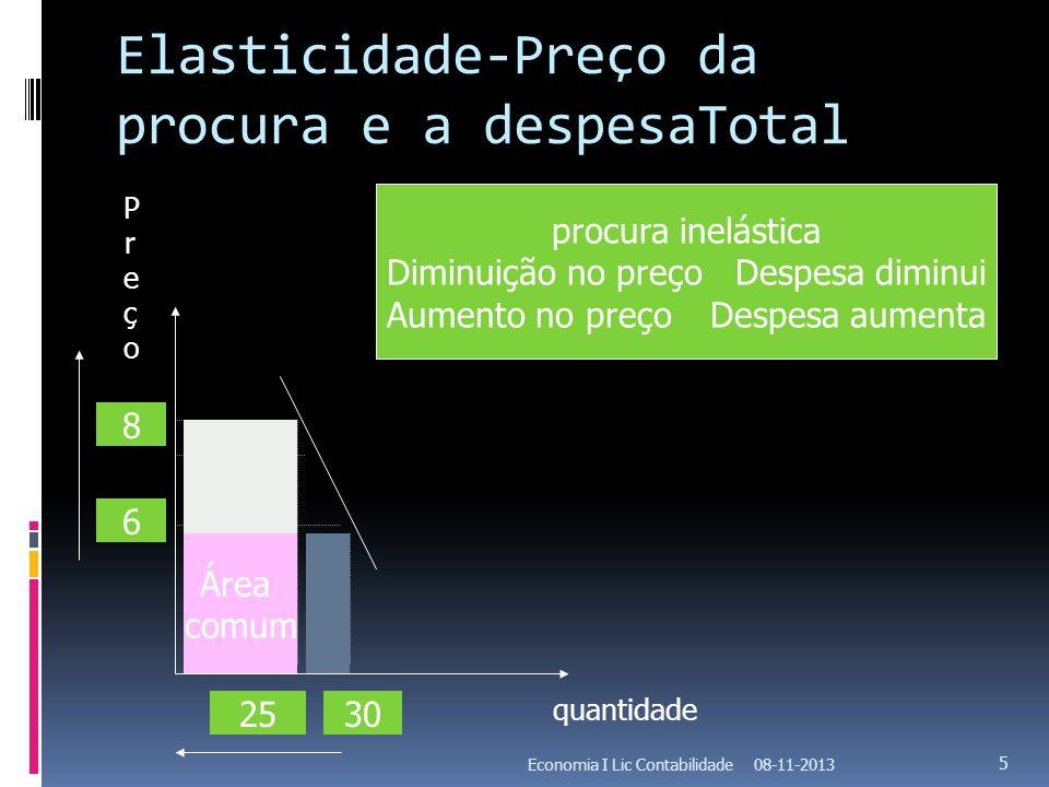 Elasticidade-Preço da procura e a despesaTotal