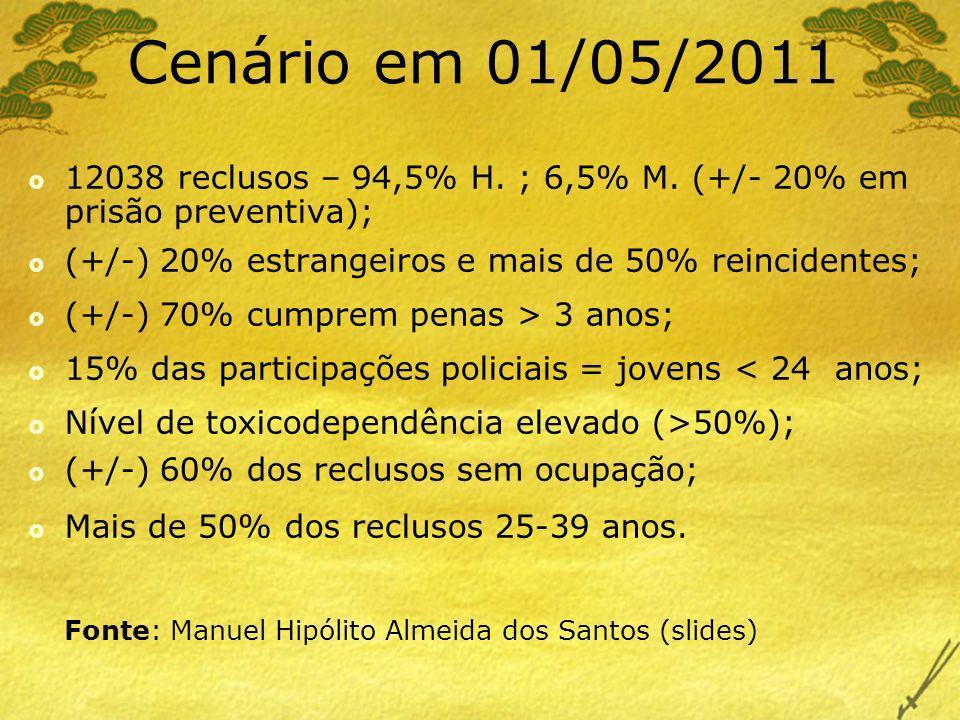 Cenário em 01/05/201112038 reclusos – 94,5% H. ; 6,5% M. (+/- 20% em prisão preventiva); (+/-) 20% estrangeiros e mais de 50% reincidentes;