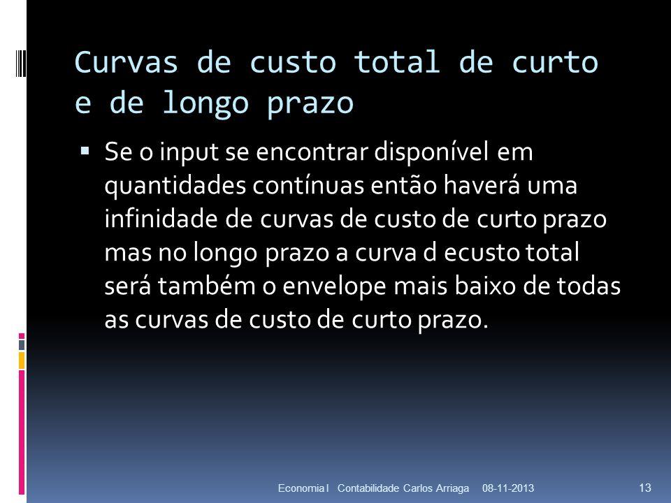 Curvas de custo total de curto e de longo prazo