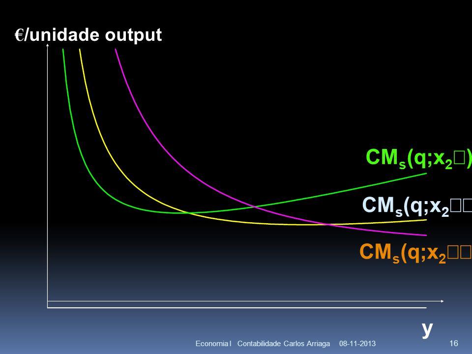 CMs(q;x2¢) CMs(q;x2¢¢) CMs(q;x2¢¢¢) y €/unidade output