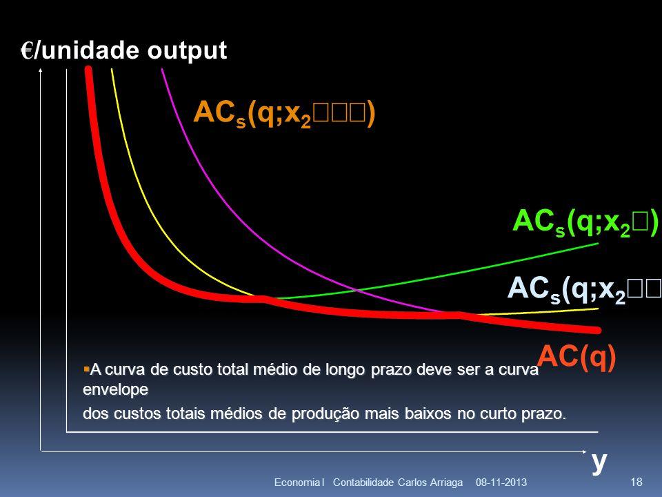 ACs(q;x2¢¢¢) ACs(q;x2¢) ACs(q;x2¢¢) AC(q) y €/unidade output