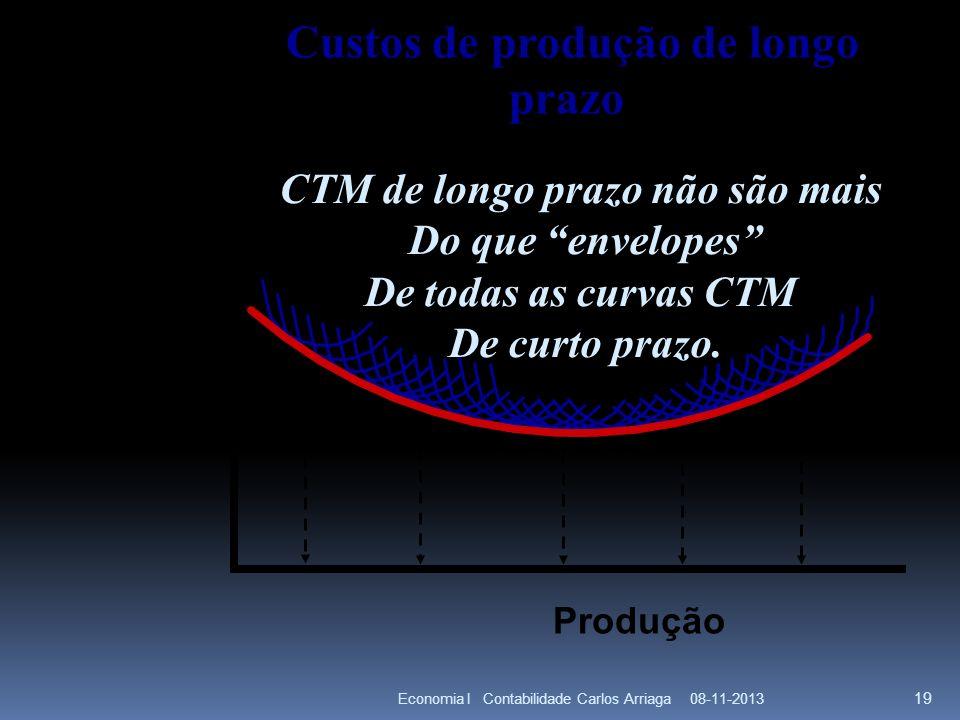 Custos de produção de longo CTM de longo prazo não são mais