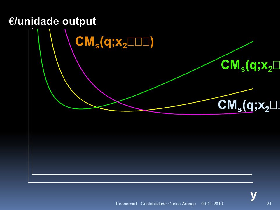 CMs(q;x2¢¢¢) CMs(q;x2¢) CMs(q;x2¢¢) y €/unidade output