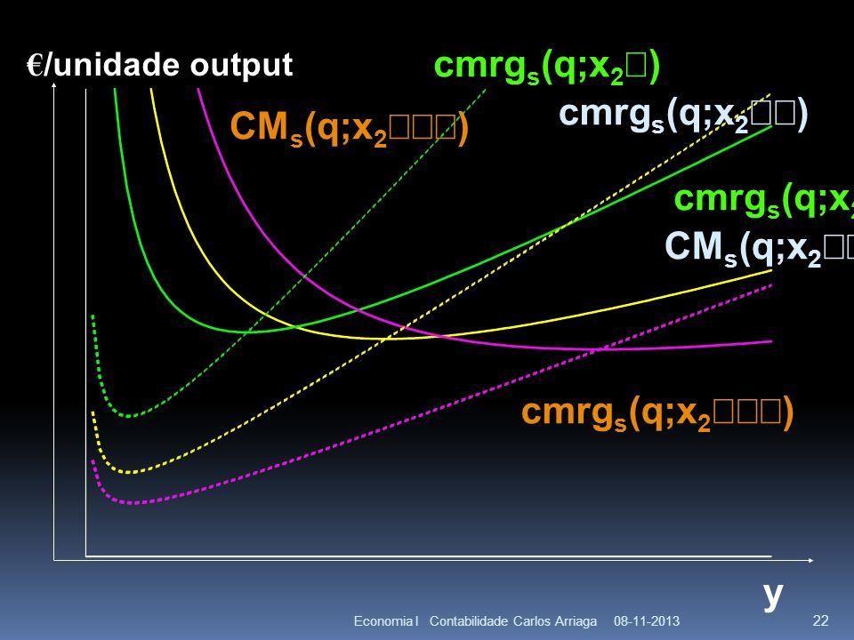 cmrgs(q;x2¢) cmrgs(q;x2¢¢) CMs(q;x2¢¢¢) cmrgs(q;x2¢) CMs(q;x2¢¢)