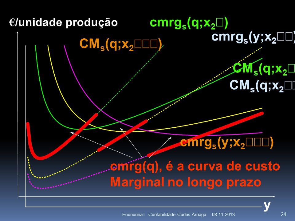 cmrg(q), é a curva de custo Marginal no longo prazo