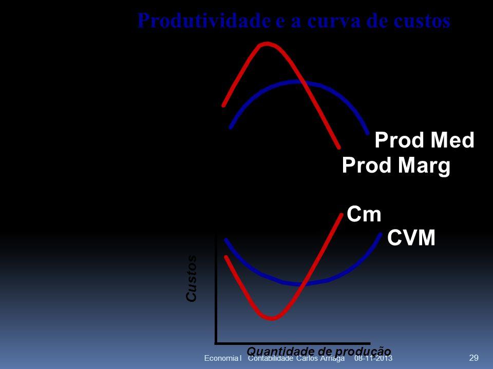Produtividade e a curva de custos