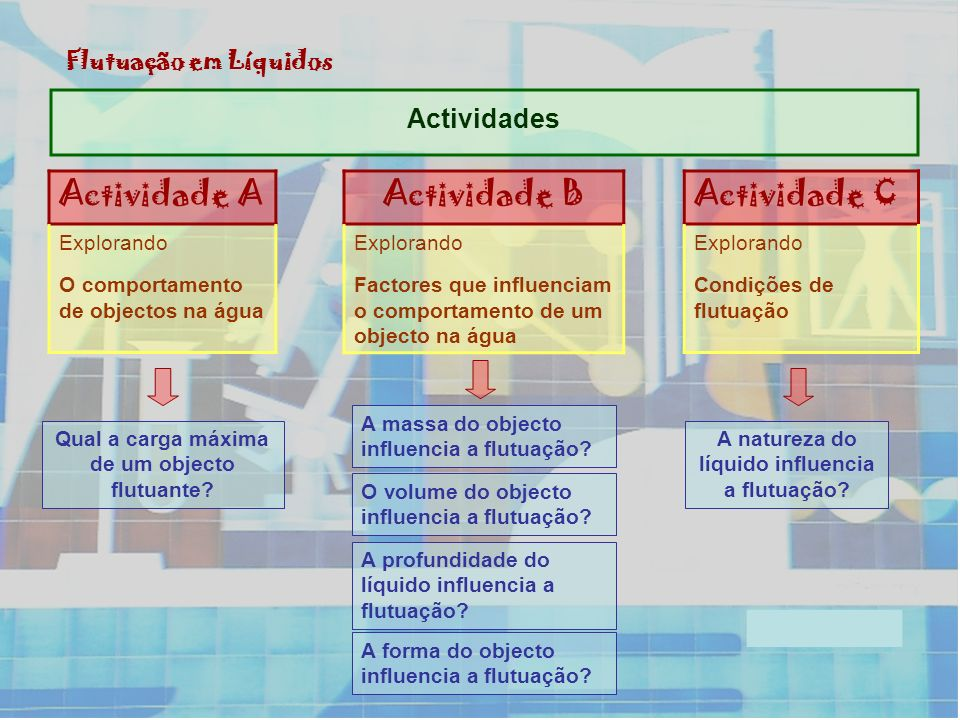 Actividade A Actividade B Actividade C Actividades