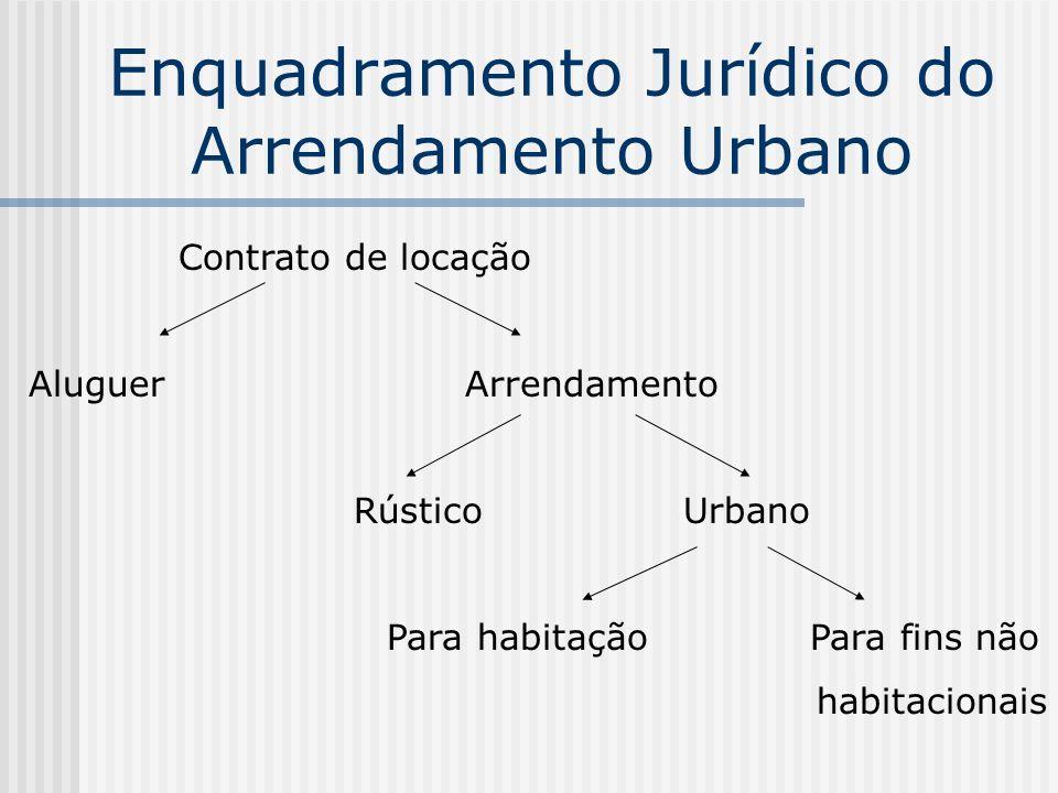 Enquadramento Jurídico do Arrendamento Urbano