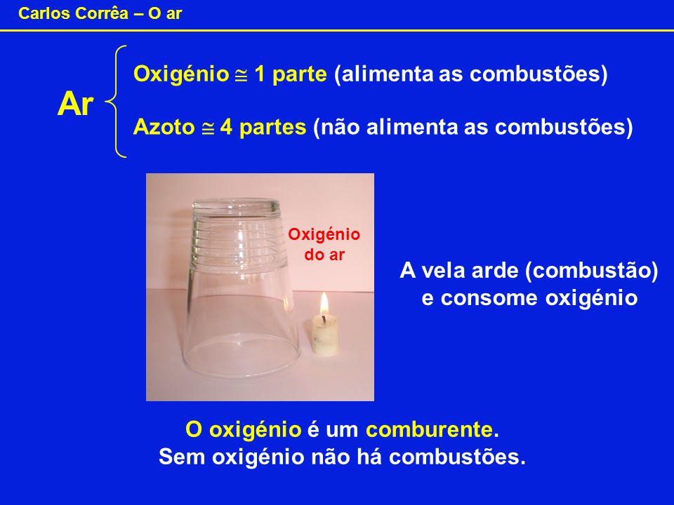 Ar Oxigénio  1 parte (alimenta as combustões)