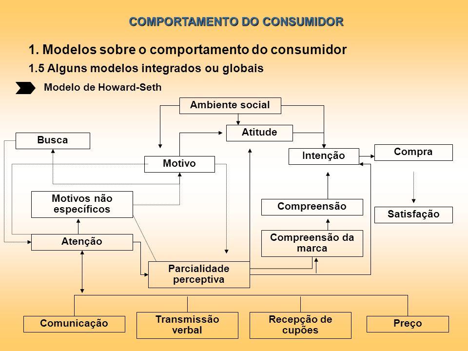 1. Modelos sobre o comportamento do consumidor