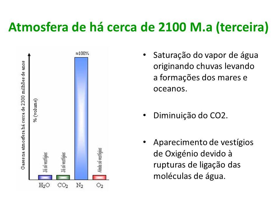 Atmosfera de há cerca de 2100 M.a (terceira)