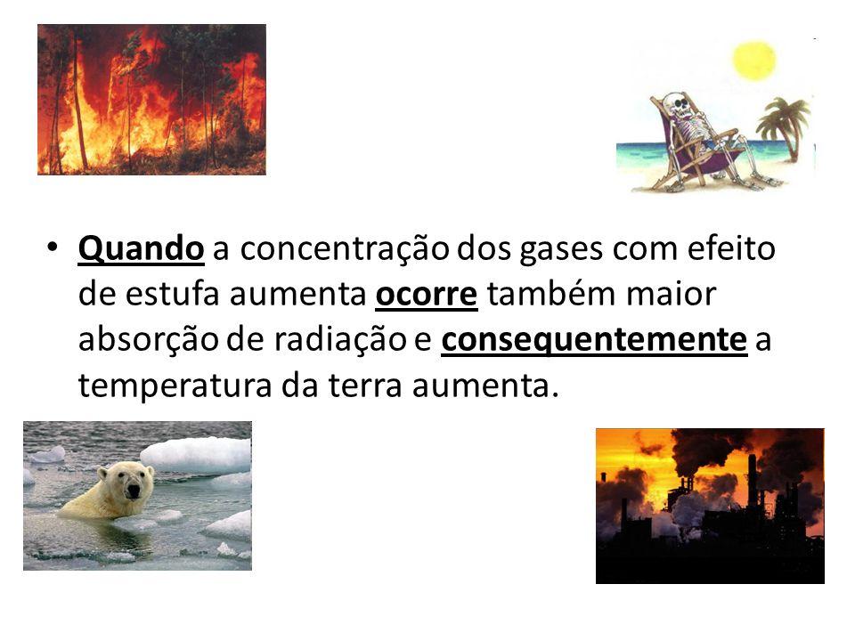 Quando a concentração dos gases com efeito de estufa aumenta ocorre também maior absorção de radiação e consequentemente a temperatura da terra aumenta.