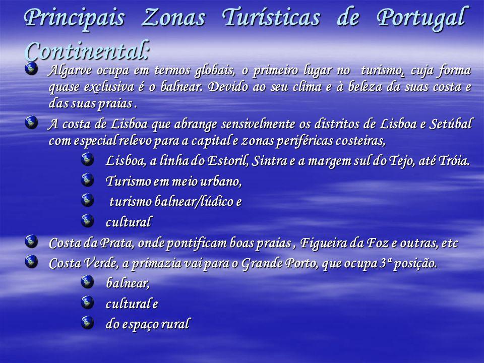 Principais Zonas Turísticas de Portugal Continental: