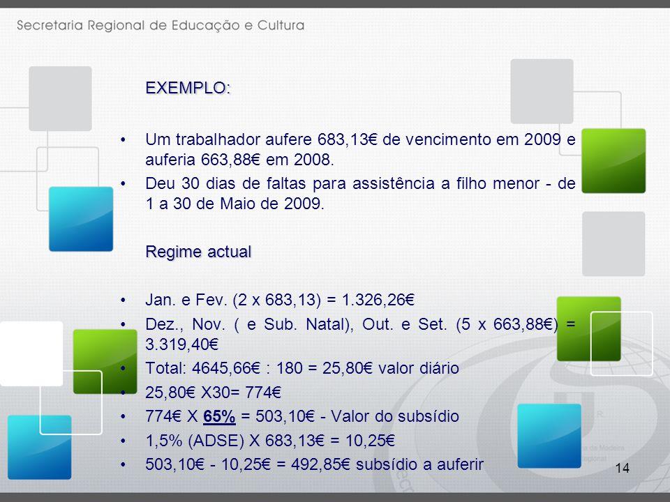 EXEMPLO: Um trabalhador aufere 683,13€ de vencimento em 2009 e auferia 663,88€ em 2008.