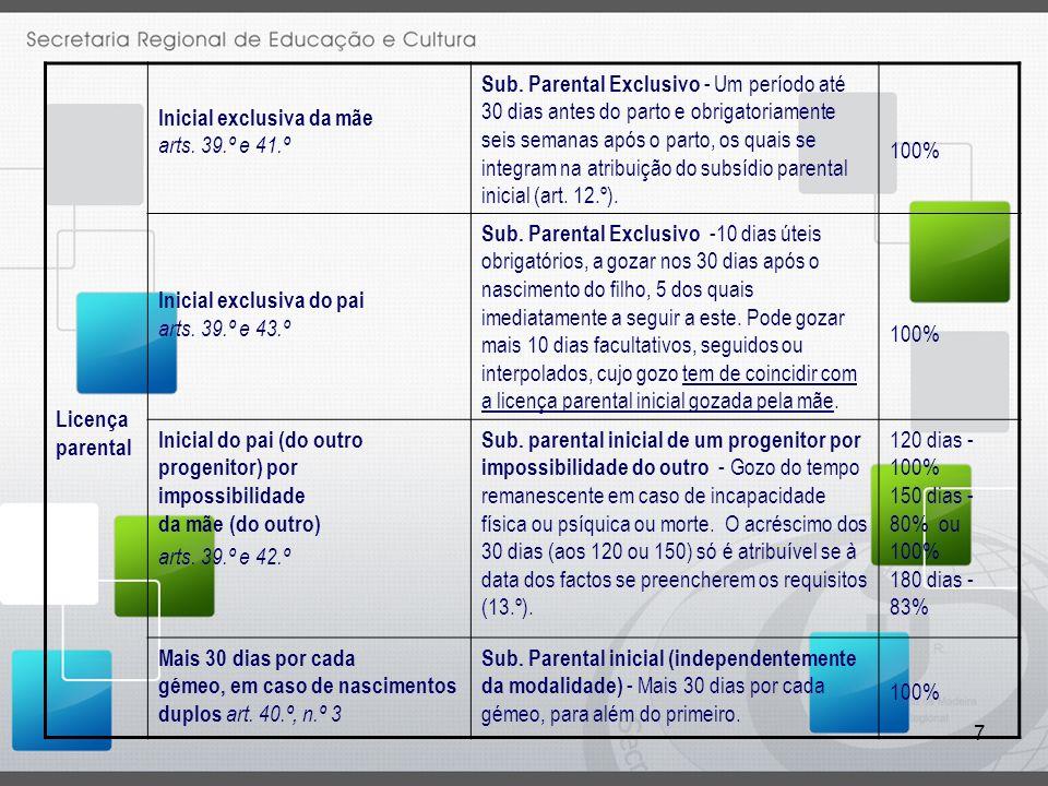 Licença parental Inicial exclusiva da mãe arts. 39.º e 41.º