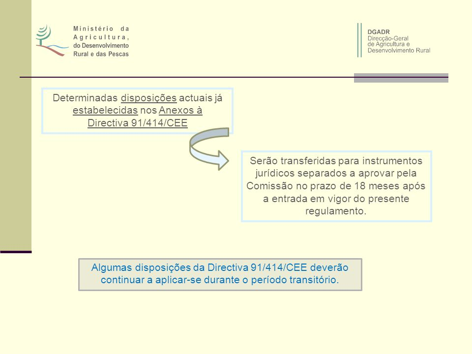 Determinadas disposições actuais já estabelecidas nos Anexos à Directiva 91/414/CEE