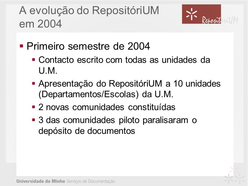 A evolução do RepositóriUM em 2004